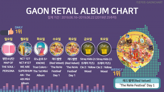 Red Velvet tops weekly album chart of Gaon
